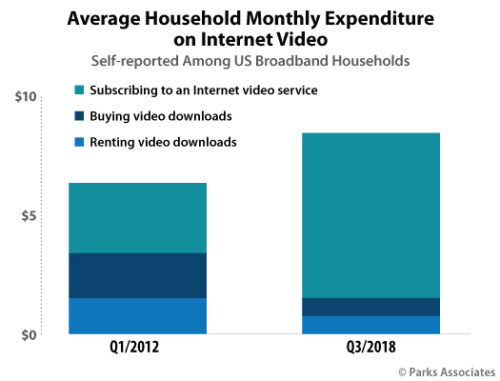 Average Household Monthly Expenditure on Internet Video - Q1 2012, Q3 2018