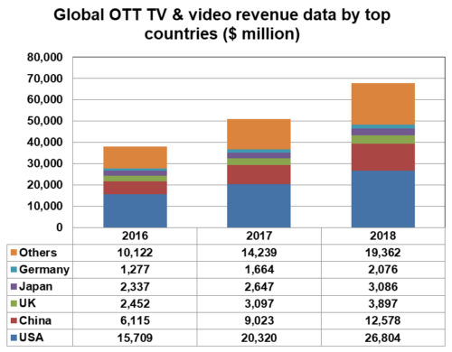 Global OTT TV & video revenue data by top countries ($ million) - USA, China, UK, Japan, Germany, Others - 2016, 2017, 2018
