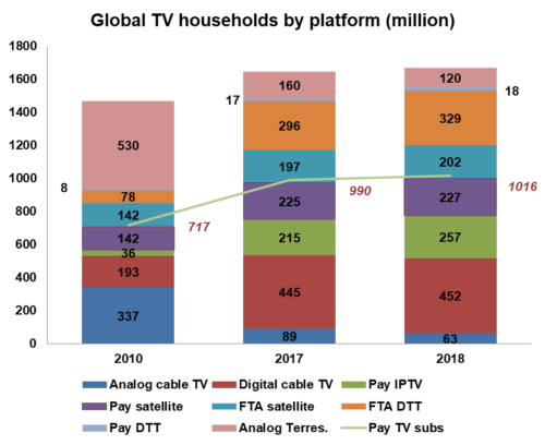Global TV Households by platform - Analog cable TV, Digital cable TV, Pay IPTV, Pay satellite, FTA satellite, FTA DTT, Pay DTT, Analog Terrestrial - Total Pay TV subscribers - 2010, 2017, 2018