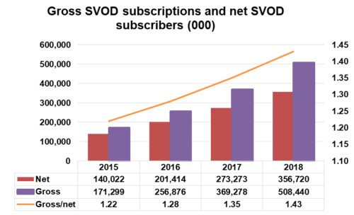 Gross SVOD subscriptions and net SVOD subscribers