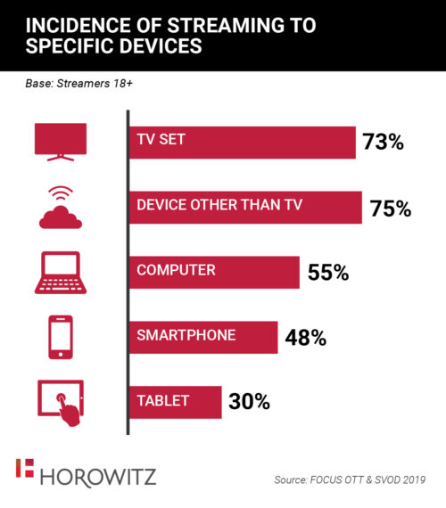 Incidence Of Streaming To Specific Devices