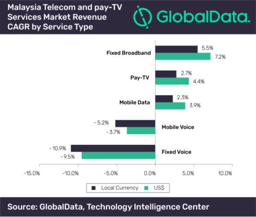 Malaysia Telecom and Pay TV CAGR