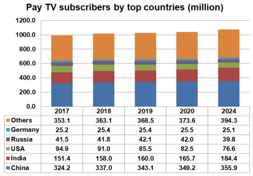 Pay TV subscribers by top countries - China, India, USA, Russia, Germany, Others