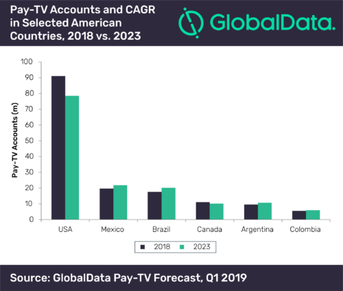Pay TV subscriptions and CAGR in American countries - 2018, 2023