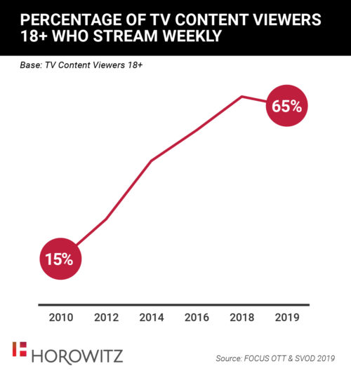 Percentage of TV Content Viewers Who Stream Weekly