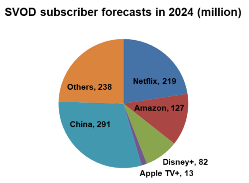 SVOD subscriber forecasts in 2024 - Netflix, Amazon, Disney+, Apple TV+, China, Others