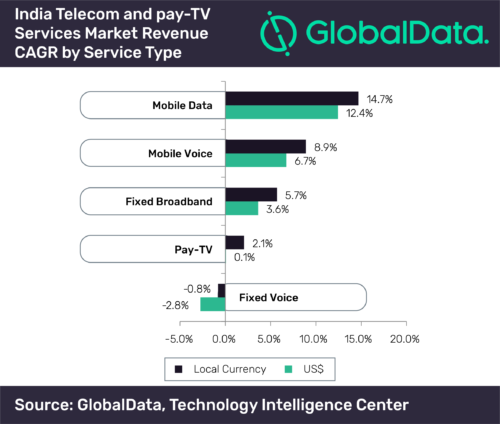 Telecom and pay-TV services revenue growth in India - 2019-2024