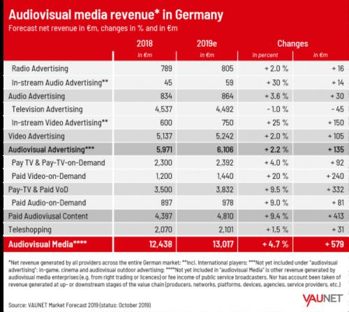Audiovisual media revenue in Germany - 2018, 2019