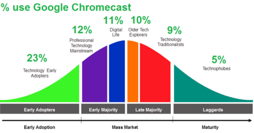 Australia Google Chromecast usage