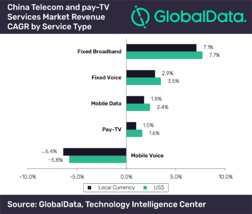 China Telecom and Pay TV Services CAGR - 2018-2023