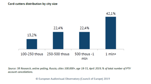 Cord-cutter distribution by city size - 3R Research, online polling - 2019