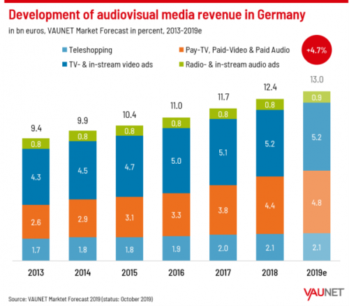 Development of AV media revenue in Germany - 2013-2019