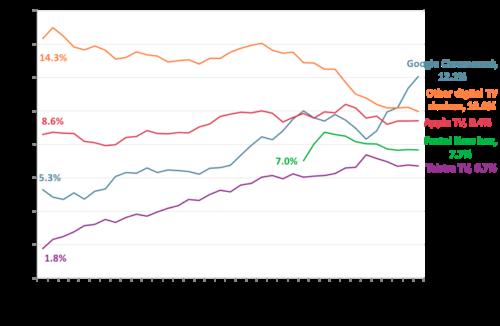Digital television service ownership among Australians