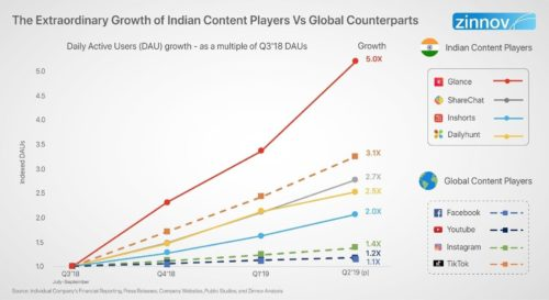 The Extraordinary Growth of Indian Content Players vs Global Players - Glance, ShareChat, InShorts, Dailyhunt versus Facebook, Youtube, Instagram, TikTok