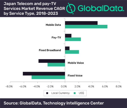 Japan Telecom and Pay TV Services Market - 2018-2023