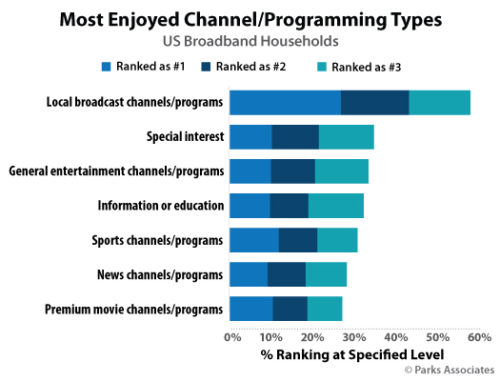 Most Enjoyed Channel/Programming Types - U.S. Broadband Households
