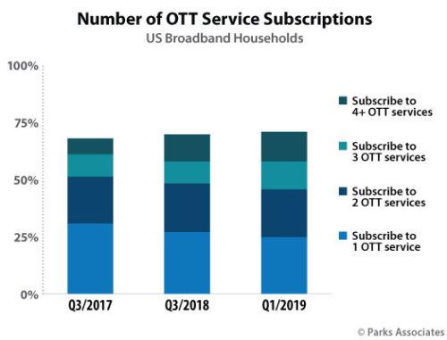 Parks Associates: Number of OTT Service Subscriptions - US - 2017, 2018, 2019