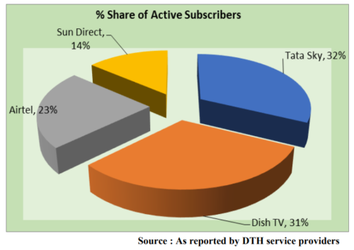 Pay DTH Share Of Active Subscribers - India - Sun Direct, Tata Sky, Airtel, Dish TV