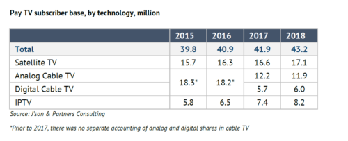 Pay TV subscriber base, by technology - Satellite, Analog Cable, Digital Cable, IPTV - 2015-2018