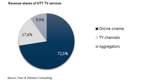 Revenue shares of OTT TV services - Online Cinema, TV Channels, Aggregators - 2018