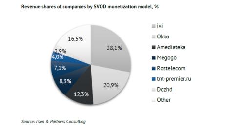 Revenue shares of companies by SVOD monetization model - ivi, Okko, Amediateka, Megogo, Rostelecom, tnt-premier.ru, Dozhd, Other - 2018