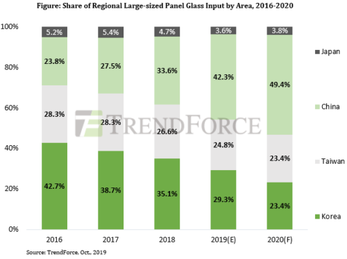 Share of Regional Large-size Panel Glass Input by Area - 2016-2020