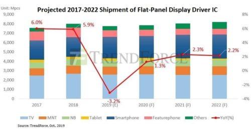 Shipments of Flat-Panel Display Driver ICs - 2017-2022