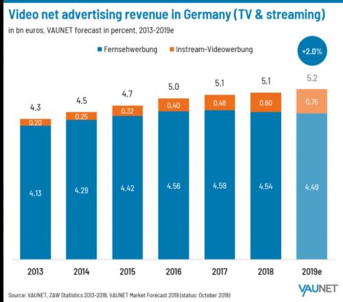Video net advertising revenue in Germany - 2013-2019