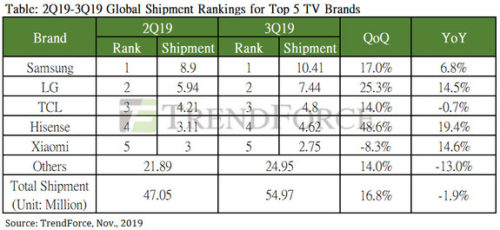 Global TV Shipment Rankings Top 5 - 2Q19-3Q19 - Samsung, LG Electronics, TCL Corp, Hisense, Xiaomi, Others