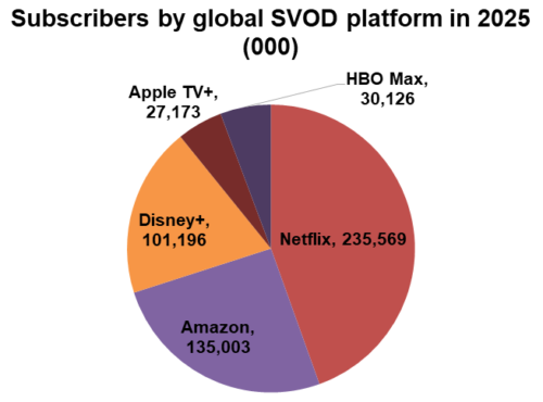 Subscribers by global SVOD platform in 2025 - Netflix, Amazon, Disney+, Apple TV+, HBO Max