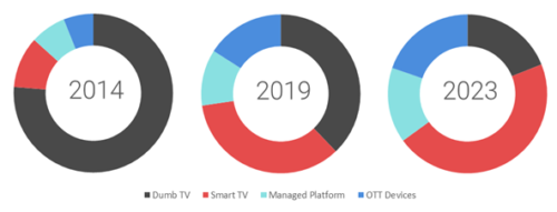 TV Viewing Trend - Germany