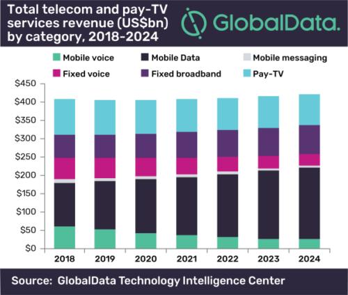 Total U.S. Telecom and Pay TV Revenue - 2018-2024