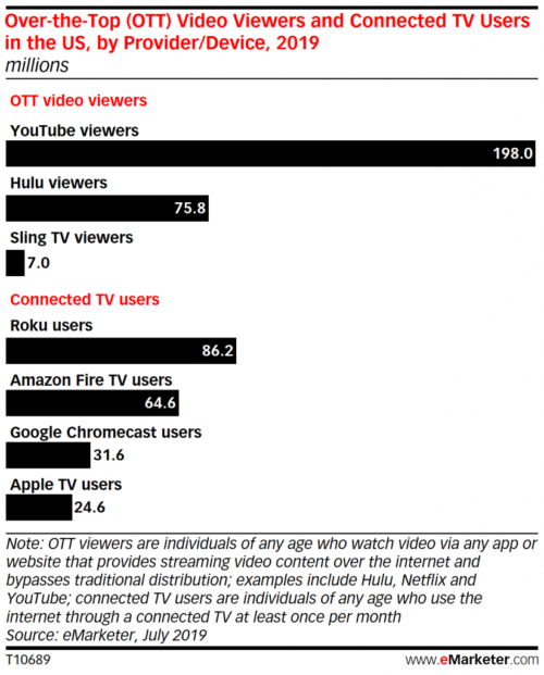 U.S. CTV Users and OTT Viewers - 2019