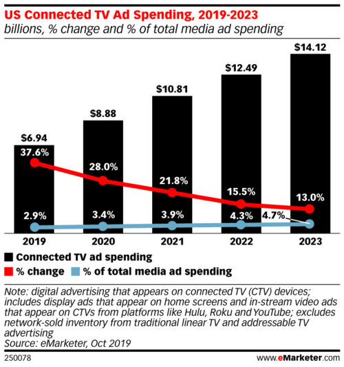 U.S. Connected TV Ad Spending - 2019-2023