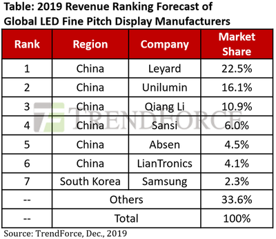 2019 Revenue Ranking Forecast of Global LED Fine Pitch Display Manufacturers