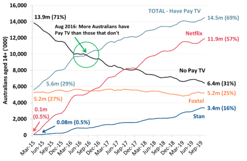 Australian users of Pay TV and Subscription TV services - January 2015-October 2019