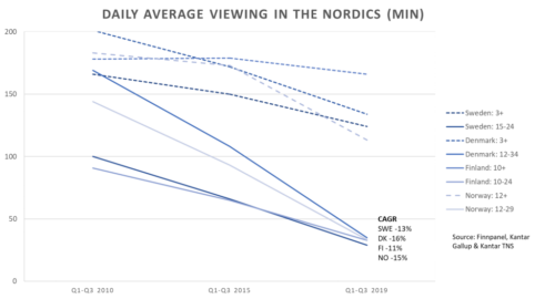 Daily Average Viewing In The Nordics - 2010-2019