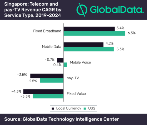 Singapore telecom and pay TV revenue - 2019-2024