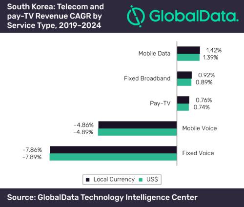 South Korea telecom and pay TV revenue CAGR - 2019-2024