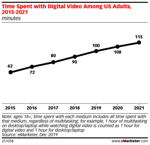 Time spent per day with Digital Video Among US Adults - 2015-2021