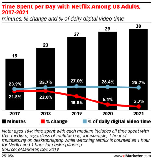 Time spent per day with Netflix Among US Adults - 2017-2021