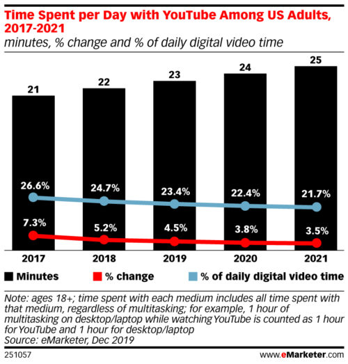 Time spent per day with YouTube Among US Adults - 2017-2021