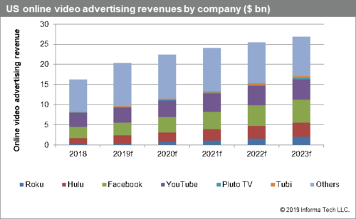 Omdia - US Online Video Advertising Revenues By Company - Roku, Hulu, Facebook, YouTube, Pluto TV, Tubi, Others - 2018-2023