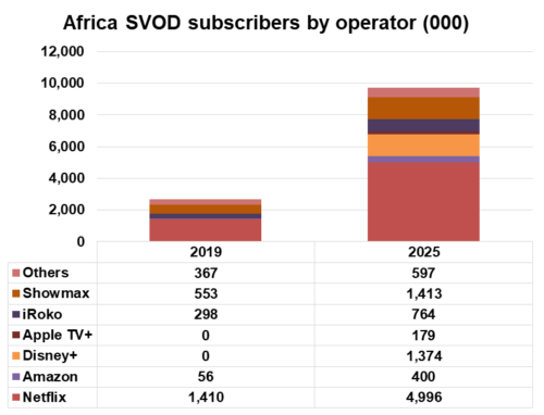 Africa SVOD subscribers by provider - Netflix, Amazon, Disney+, Apple TV+, iRoko, Showmax, Others