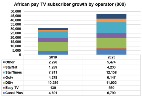 African pay TV subscriber growth by operator - Canal Plus, Easy TV, DStv, Gotv, StarTimes, StarSat, Others - 2019-2025