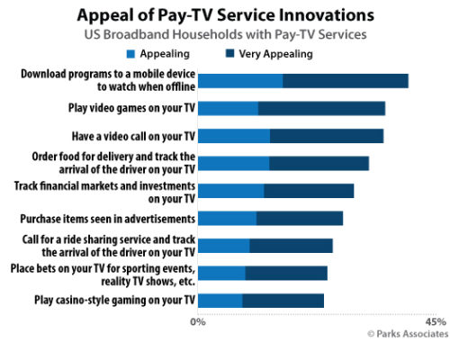 Appeal of Pay TV Innovations - U.S.
