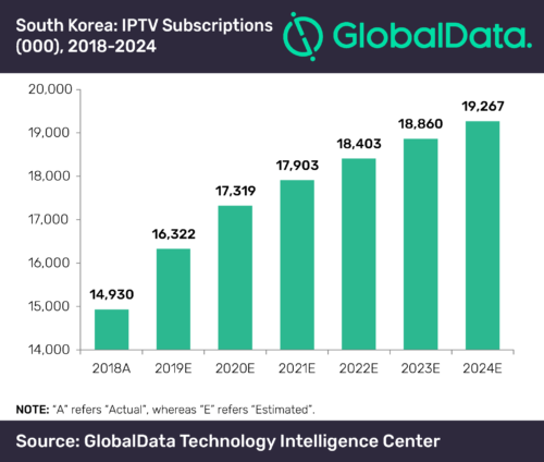 IPTV Subscriptions South Korea 2018-2024