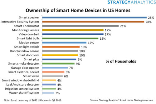 Ownership of Smart Home Devices in US Homes
