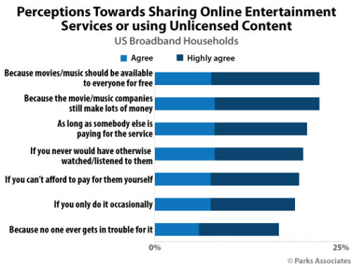 Perceptions Towards Sharing Online Entertainment Services or Using Unlicensed Content