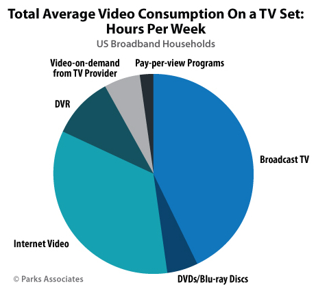 Total Average Video Consumption On TV Set - Broadcast TV, Internet Video, DVR, Video-on-demand (VOD) from TV provider, DVDs/Blu-ray Discs, Pay-per-view (PPV) programs - U.S. Broadband Households